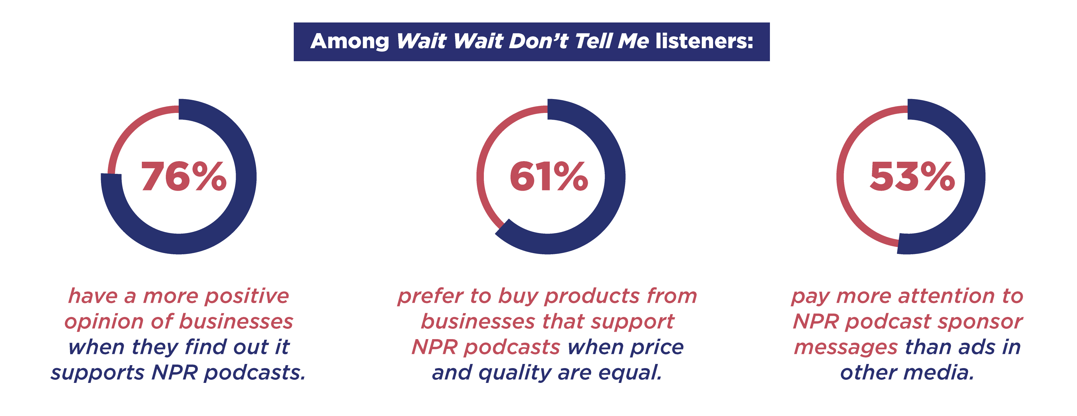 76% of Wait Wait listeners have a more positive opinion of businesses when they find out it supports NPR podcasts
